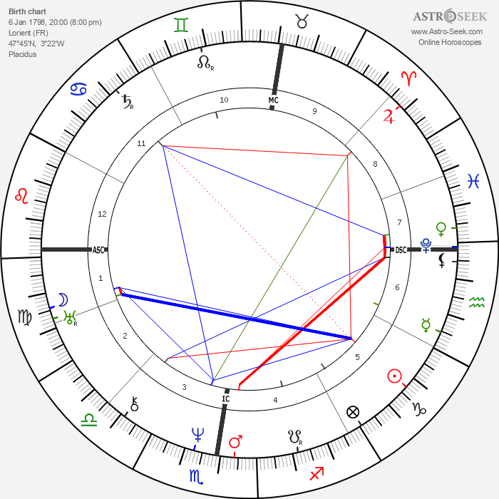 Marie Dorval - Astrology Natal Birth Chart