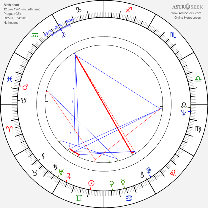 Marie Drahokoupilová - Astrology Natal Birth Chart