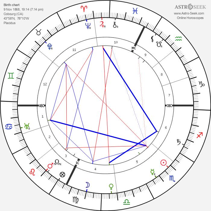 Marie Dressler - Astrology Natal Birth Chart