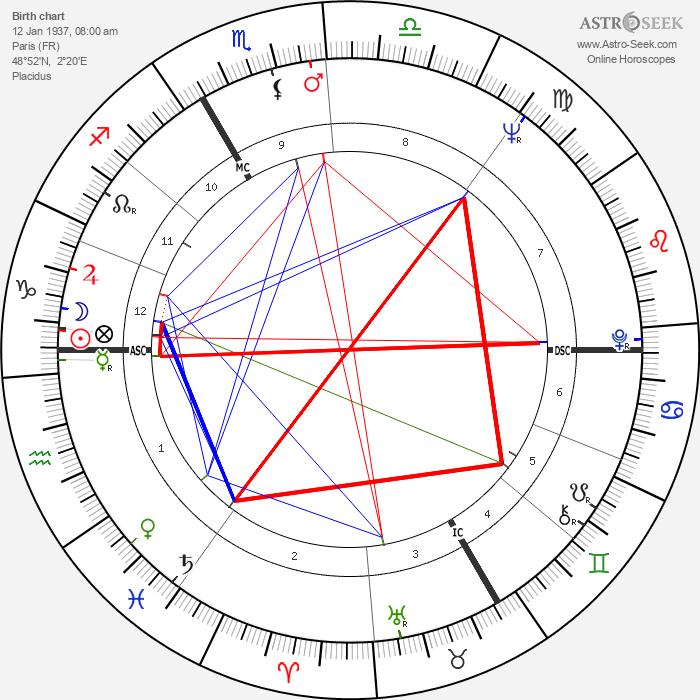 Marie Dubois - Astrology Natal Birth Chart