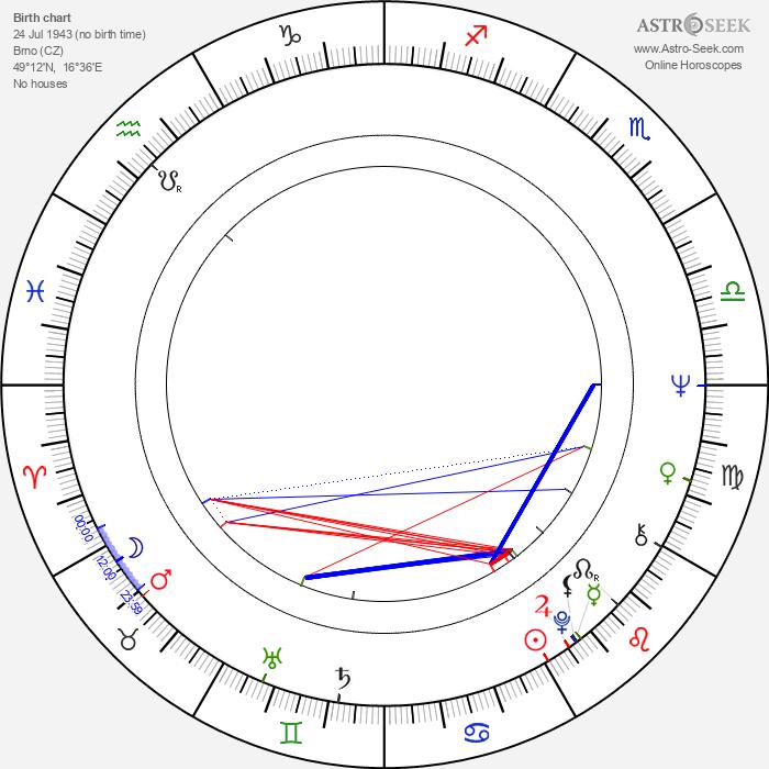 Marie Durnová - Astrology Natal Birth Chart