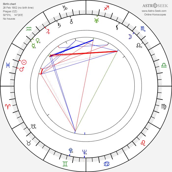 Marie Grossová - Astrology Natal Birth Chart