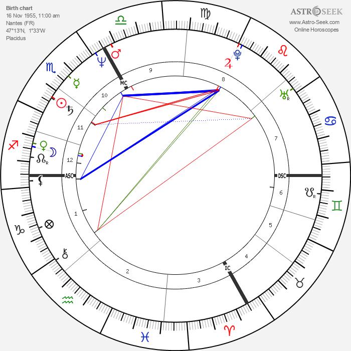 Marie-Hélène Aubert - Astrology Natal Birth Chart