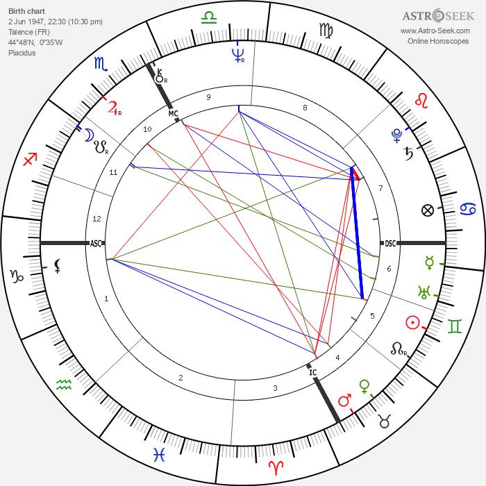 Marie-Hélène Breillat - Astrology Natal Birth Chart