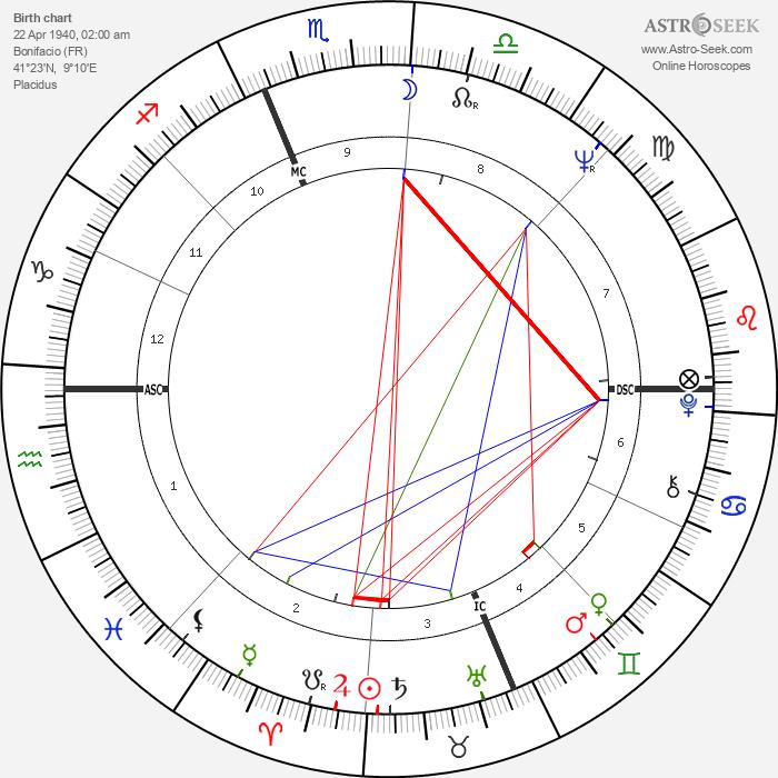 Marie-José Nat - Astrology Natal Birth Chart