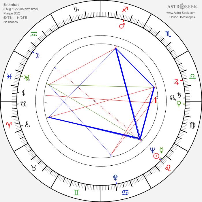 Marie Kubátová - Astrology Natal Birth Chart