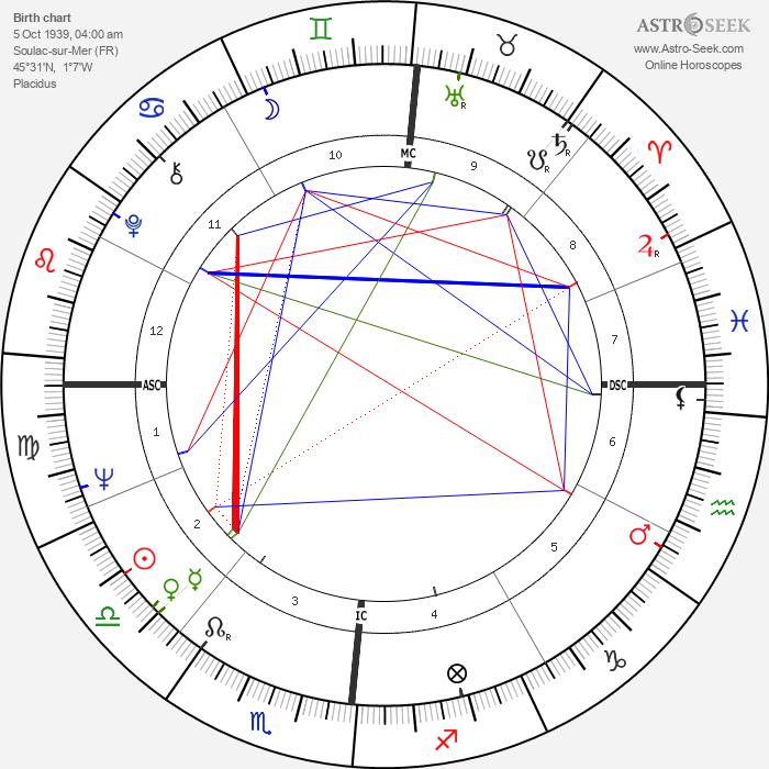 Marie Laforêt - Astrology Natal Birth Chart