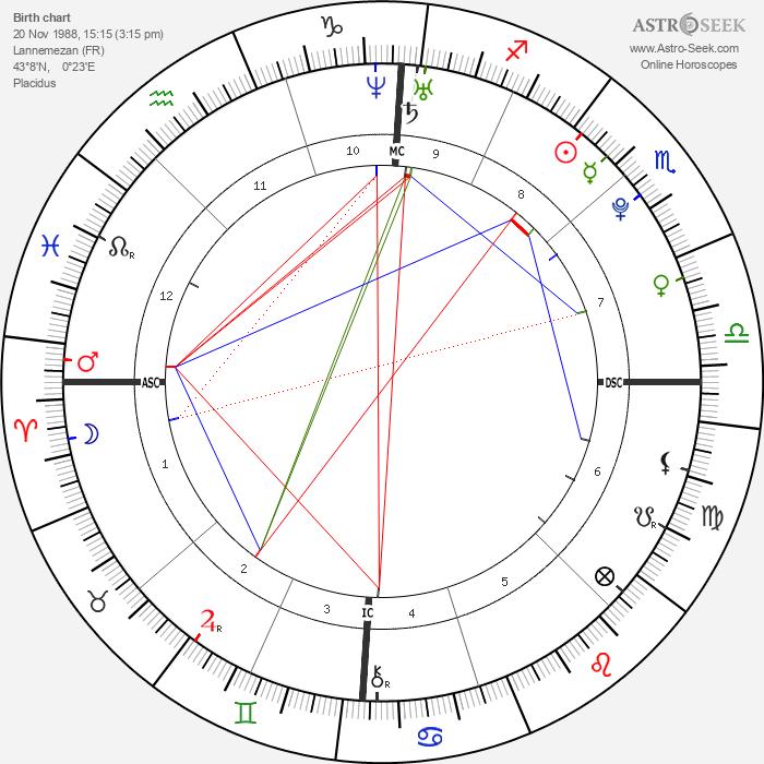 Marie-Laure Brunet - Astrology Natal Birth Chart
