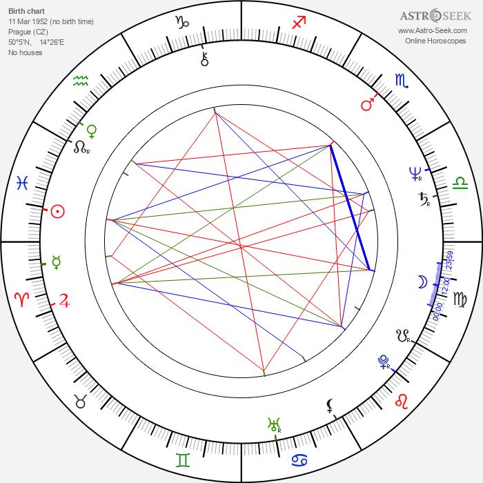Marie Logojdová - Astrology Natal Birth Chart
