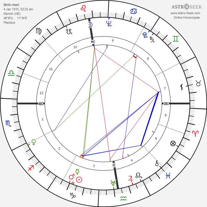 Marie-Louise von Franz - Astrology Natal Birth Chart
