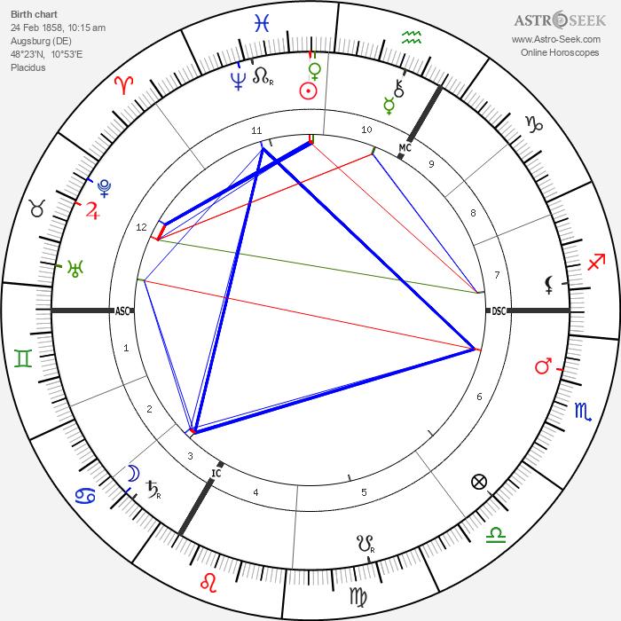 Marie Louise von Larisch-Wallersee - Astrology Natal Birth Chart