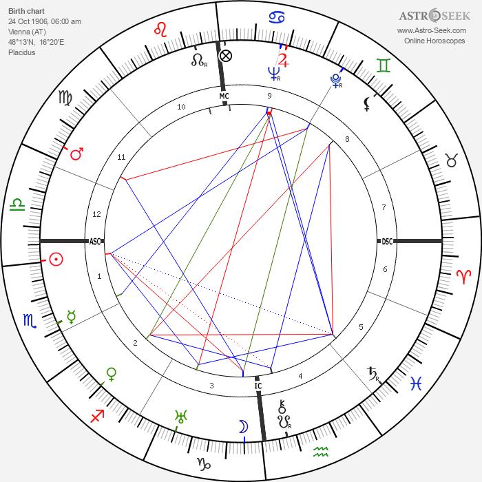 Marie-Louise von Motesiczky - Astrology Natal Birth Chart