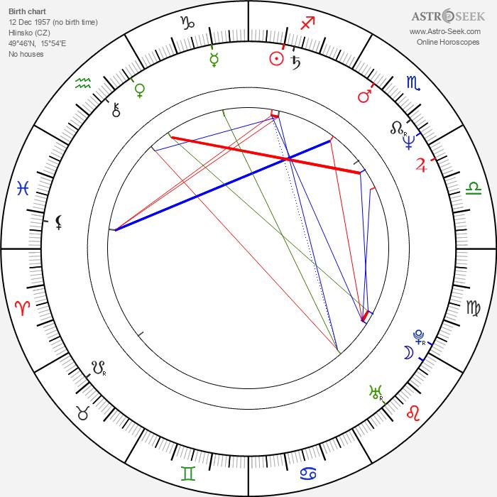Marie Ludvíková - Astrology Natal Birth Chart