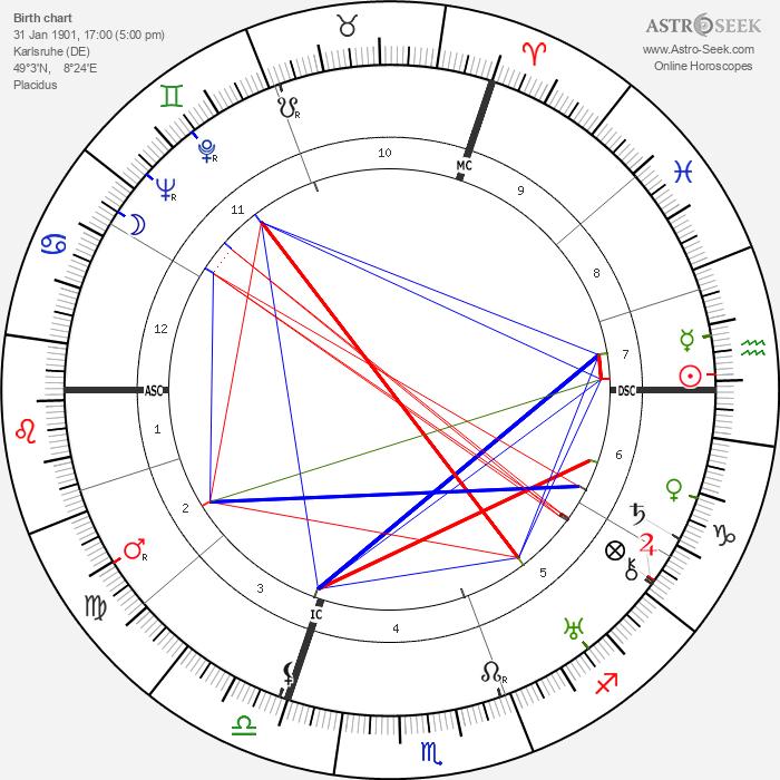 Marie Luise Kaschnitz - Astrology Natal Birth Chart