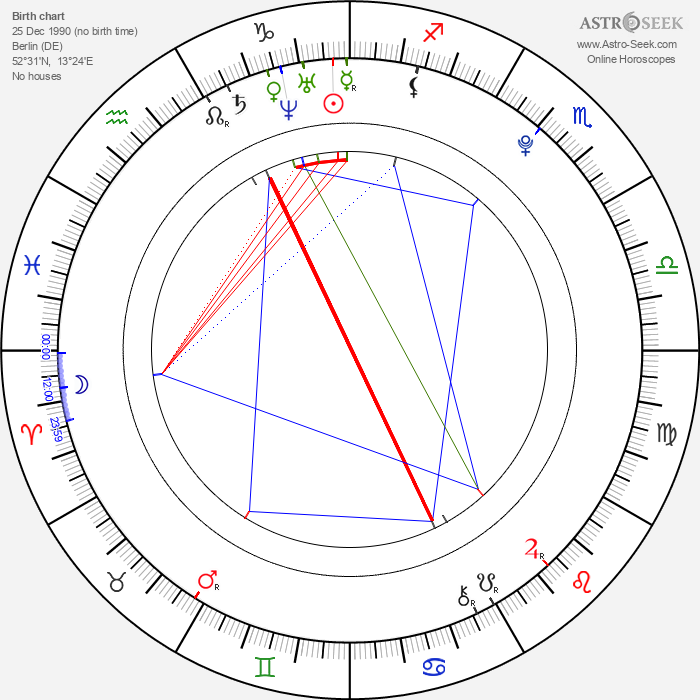 Marie Luise Stahl - Astrology Natal Birth Chart