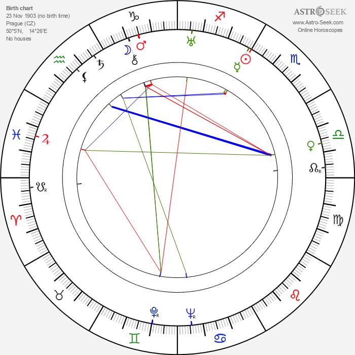 Marie Lukášová - Astrology Natal Birth Chart