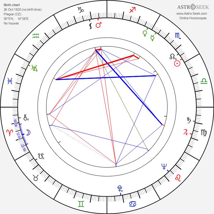 Marie Mikotová - Astrology Natal Birth Chart