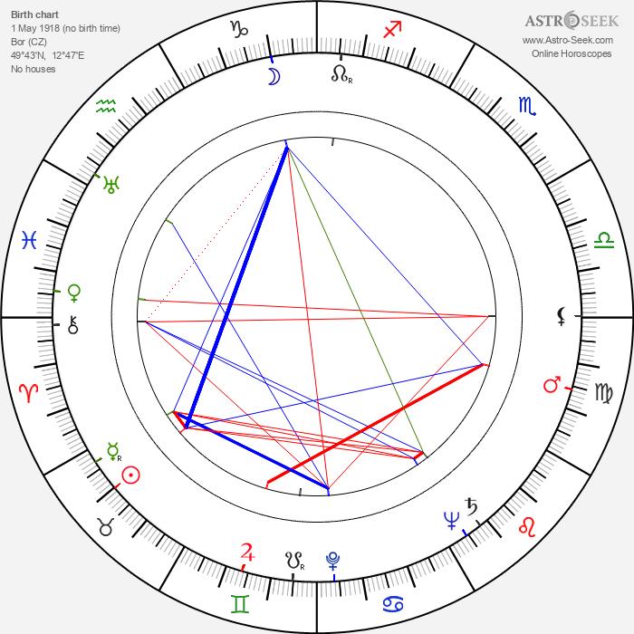 Marie Motlová - Astrology Natal Birth Chart