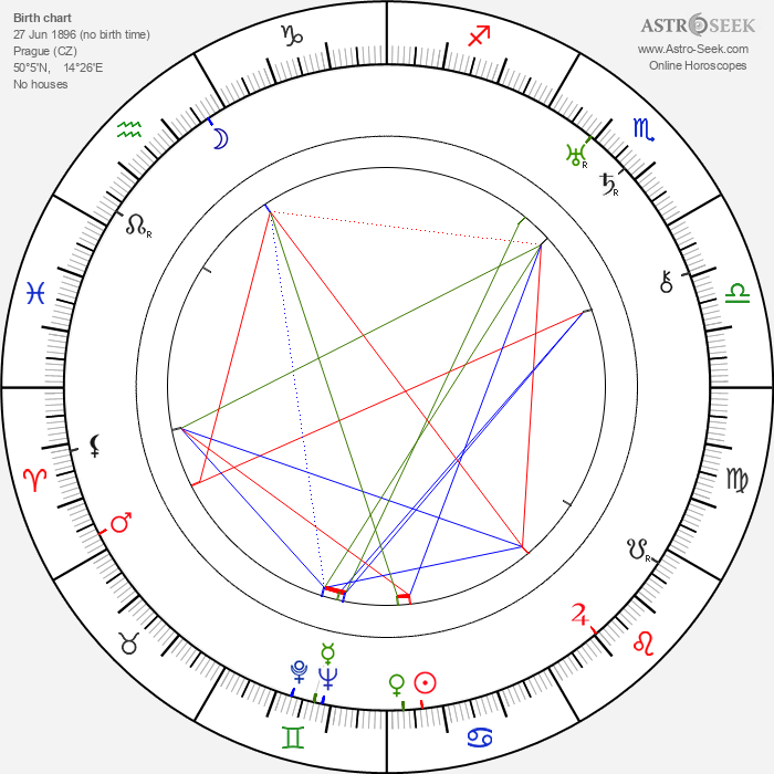 Marie Nademlejnská - Astrology Natal Birth Chart