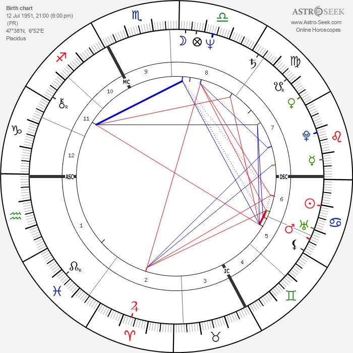 Marie-Noëlle Lienemann - Astrology Natal Birth Chart