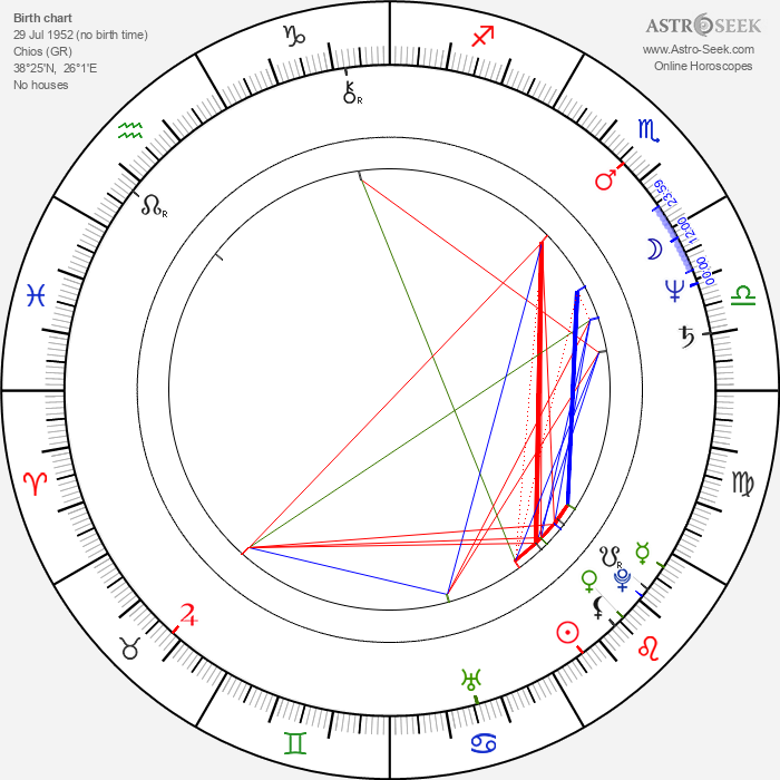 Marie Panayotopoulos-Cassioutou - Astrology Natal Birth Chart