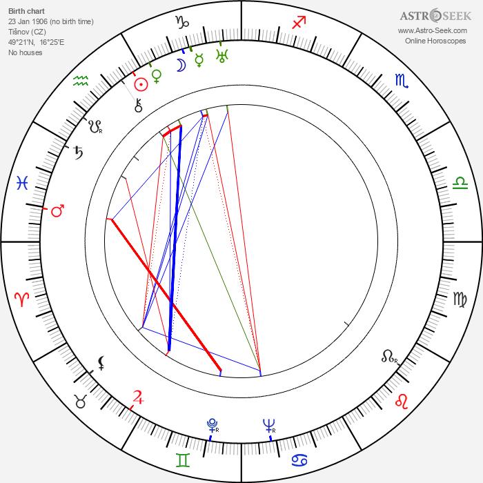 Marie Pavlíková - Astrology Natal Birth Chart