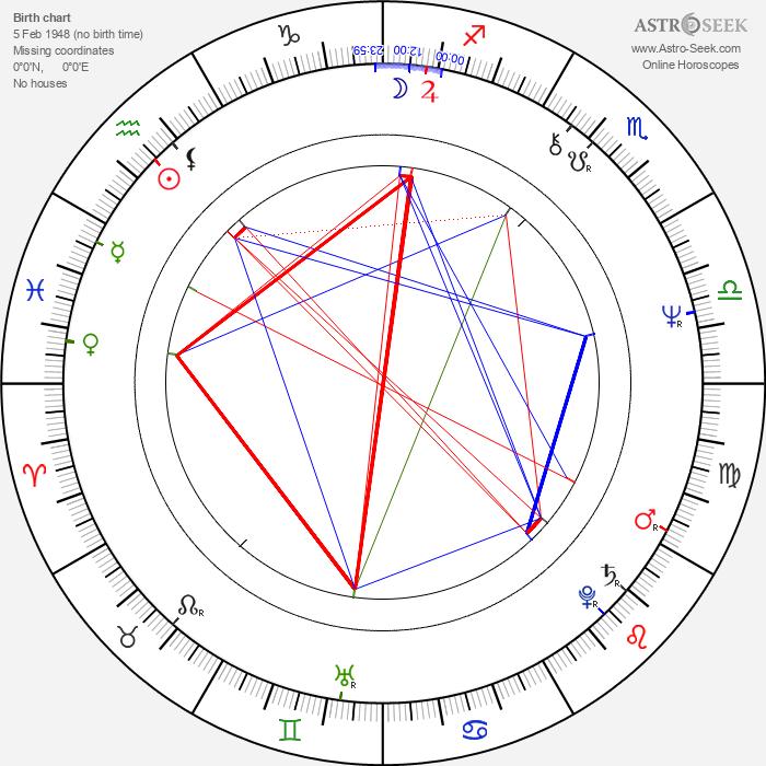 Marie-Pierre Castel - Astrology Natal Birth Chart