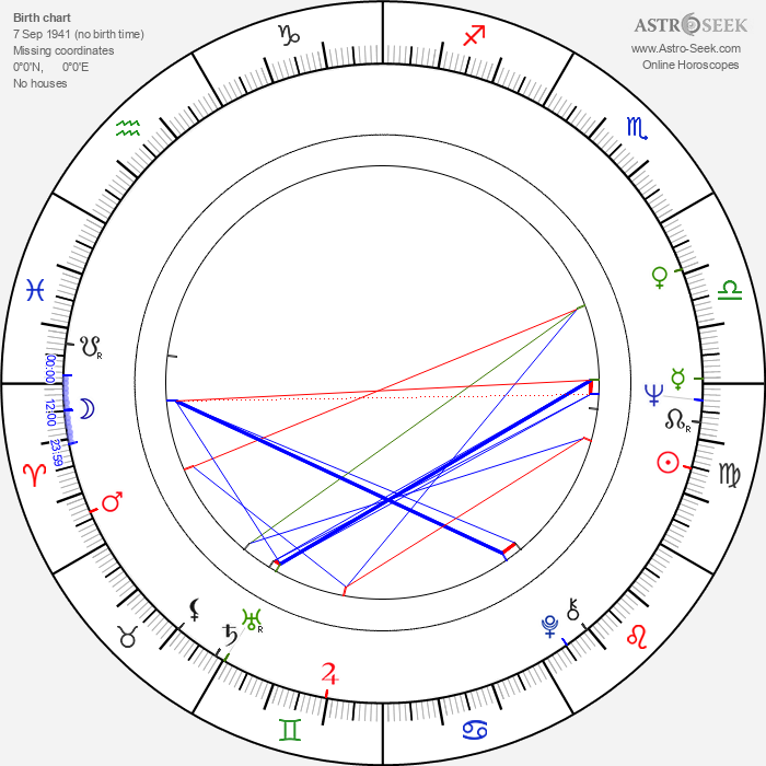 Marie Poledňáková - Astrology Natal Birth Chart