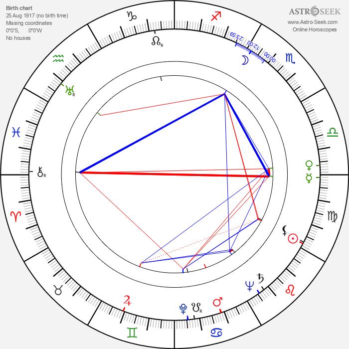 Marie Preislerová - Astrology Natal Birth Chart