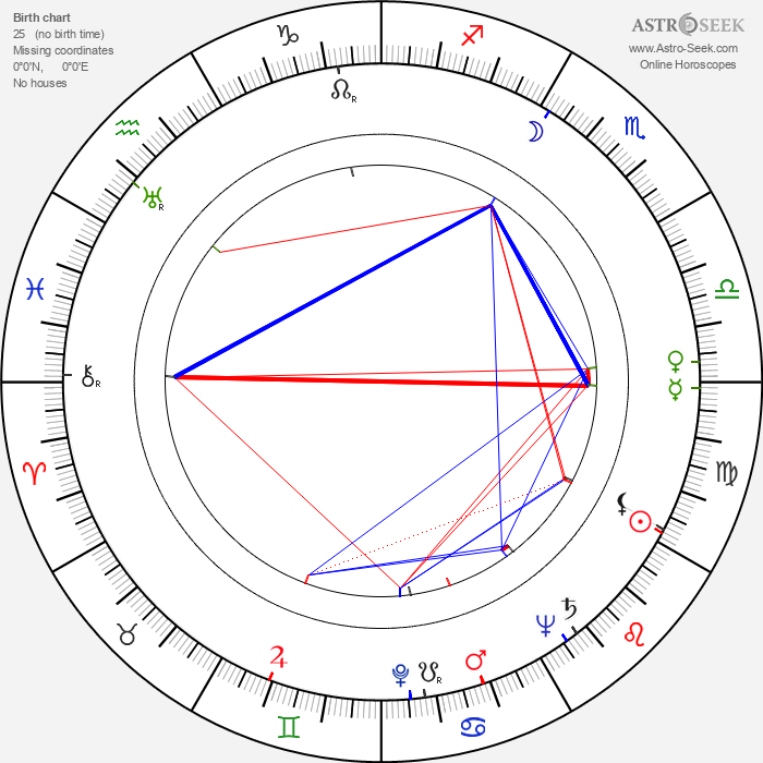 Marie Preislerová - Astrology Natal Birth Chart