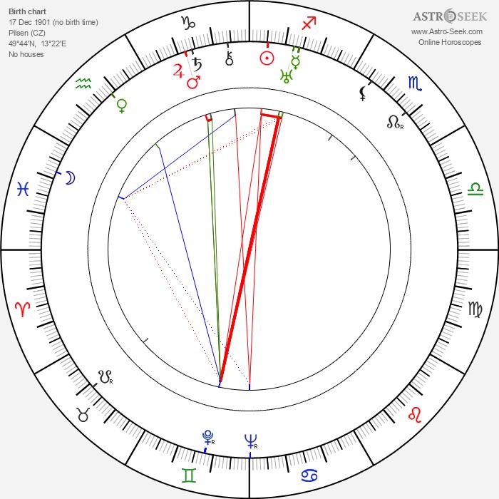 Marie Rosůlková - Astrology Natal Birth Chart