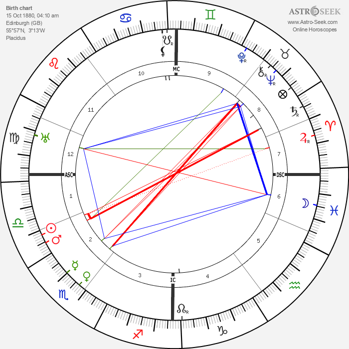 Marie Stopes - Astrology Natal Birth Chart