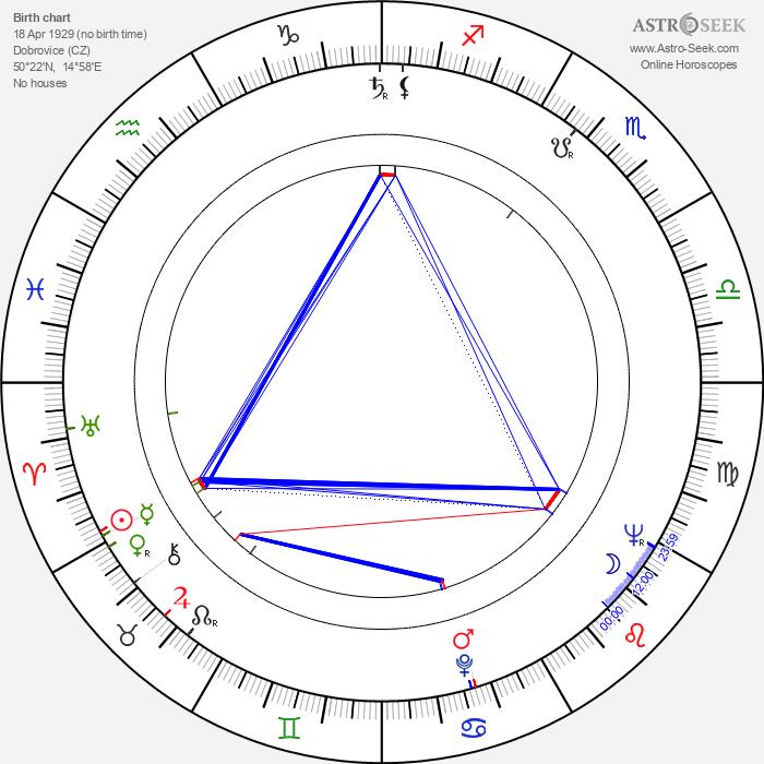 Marie Tomášová - Astrology Natal Birth Chart
