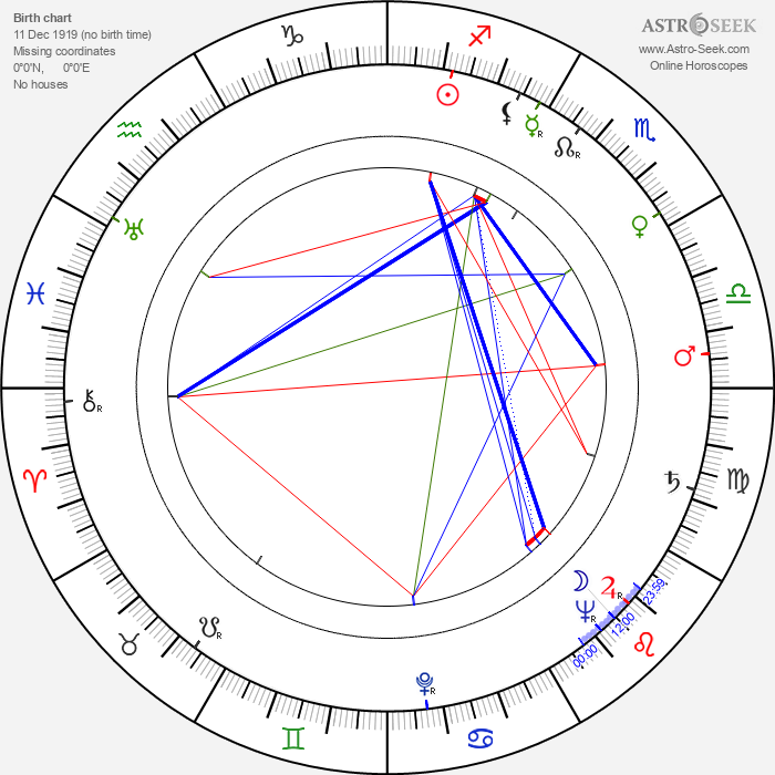 Marie Windsor - Astrology Natal Birth Chart