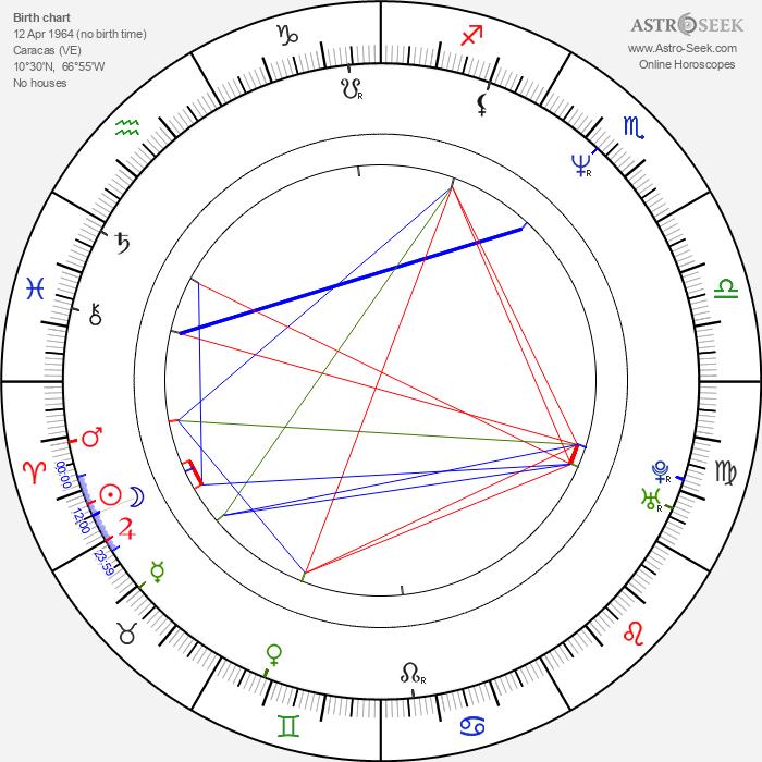 Mariela Alcalá - Astrology Natal Birth Chart