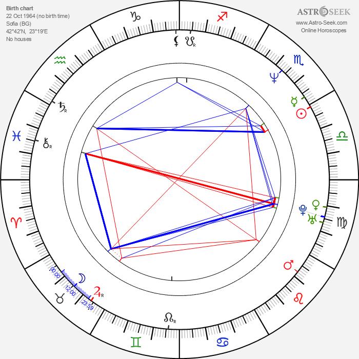 Mariela Velichkova Baeva - Astrology Natal Birth Chart