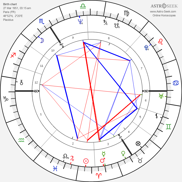 Marielle De Sarnez - Astrology Natal Birth Chart