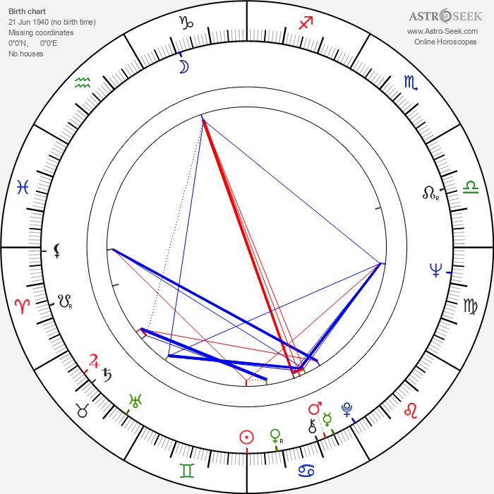 Mariette Hartley - Astrology Natal Birth Chart