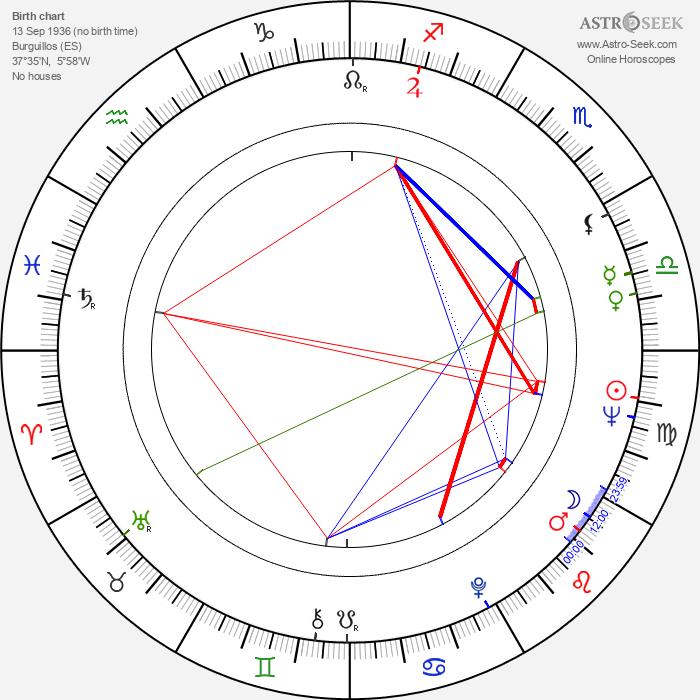 Marifé de Triana - Astrology Natal Birth Chart