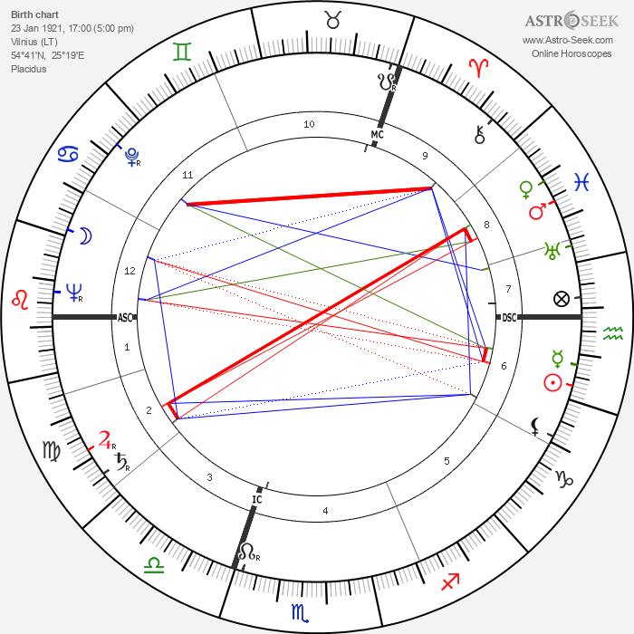 Marija Gimbutas - Astrology Natal Birth Chart