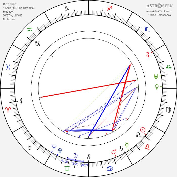 Marija Leiko - Astrology Natal Birth Chart