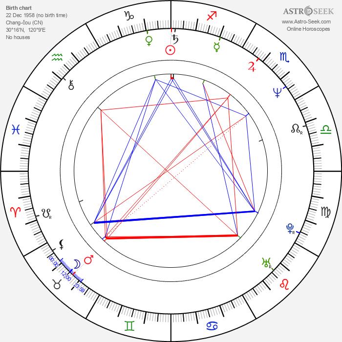 Marijam Agischewa - Astrology Natal Birth Chart