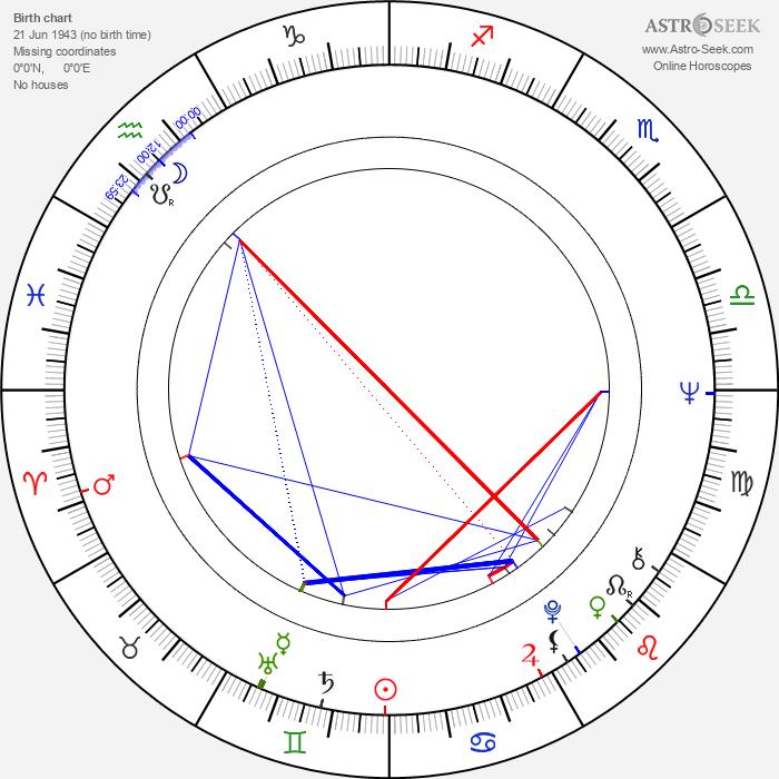 Marika Green - Astrology Natal Birth Chart