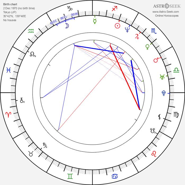 Mariko Härkönen - Astrology Natal Birth Chart