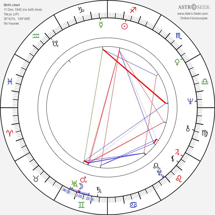 Mariko Kaga - Astrology Natal Birth Chart