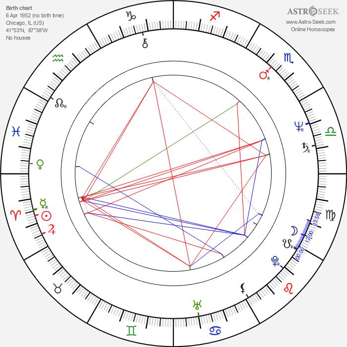 Marilu Henner - Astrology Natal Birth Chart
