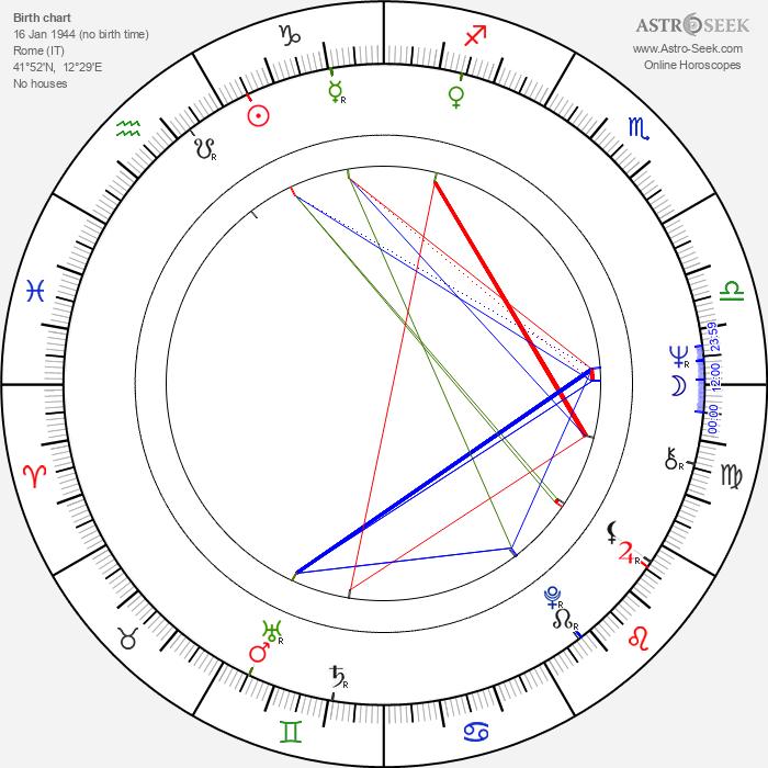 Marilù Tolo - Astrology Natal Birth Chart