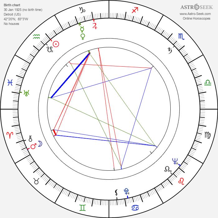 Marilyn Buferd - Astrology Natal Birth Chart