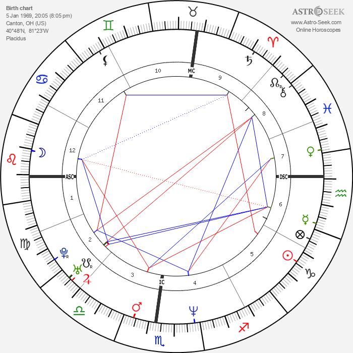Marilyn Manson - Astrology Natal Birth Chart