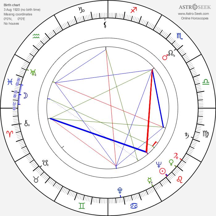 Marilyn Maxwell - Astrology Natal Birth Chart